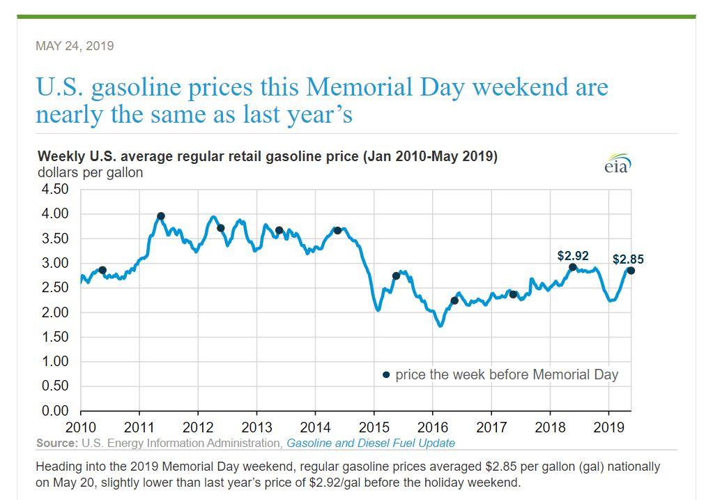 米国2019年5月20日の全国平均ガソリン価格